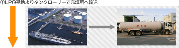 (1)LPG基地よりタンクローリーで充填所へ輸送