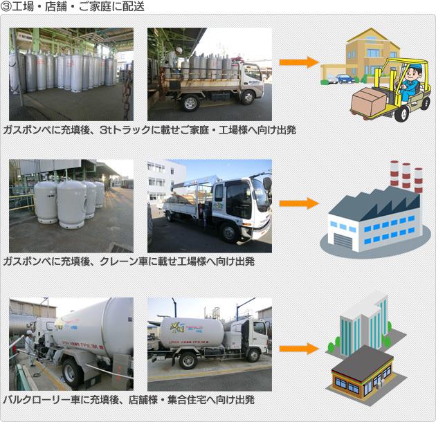 (3)各工場・店舗・ご家庭に配送